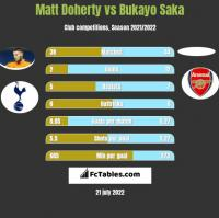 Matt Doherty vs Bukayo Saka h2h player stats