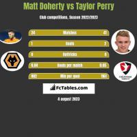 Matt Doherty vs Taylor Perry h2h player stats
