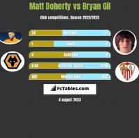Matt Doherty vs Bryan Gil h2h player stats