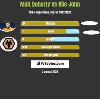 Matt Doherty vs Nile John h2h player stats