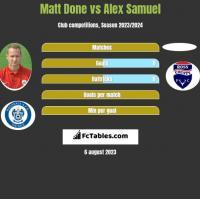 Matt Done vs Alex Samuel h2h player stats