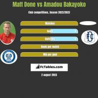 Matt Done vs Amadou Bakayoko h2h player stats