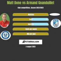 Matt Done vs Armand Gnanduillet h2h player stats