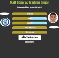 Matt Done vs Bradden Inman h2h player stats