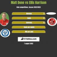 Matt Done vs Ellis Harrison h2h player stats