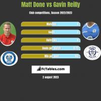 Matt Done vs Gavin Reilly h2h player stats