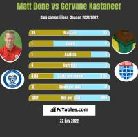 Matt Done vs Gervane Kastaneer h2h player stats