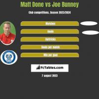Matt Done vs Joe Bunney h2h player stats