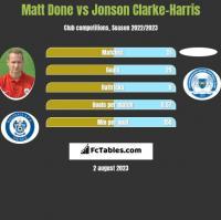 Matt Done vs Jonson Clarke-Harris h2h player stats