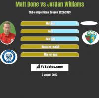 Matt Done vs Jordan Williams h2h player stats