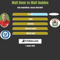 Matt Done vs Matt Godden h2h player stats