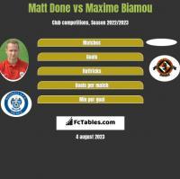 Matt Done vs Maxime Biamou h2h player stats