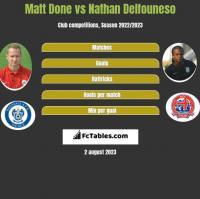 Matt Done vs Nathan Delfouneso h2h player stats