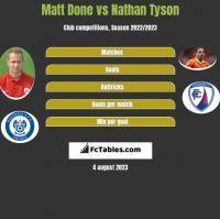 Matt Done vs Nathan Tyson h2h player stats