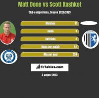 Matt Done vs Scott Kashket h2h player stats