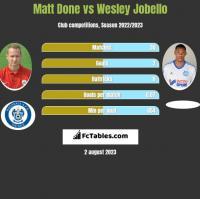 Matt Done vs Wesley Jobello h2h player stats