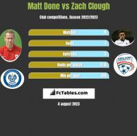 Matt Done vs Zach Clough h2h player stats