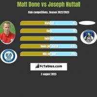 Matt Done vs Joseph Nuttall h2h player stats