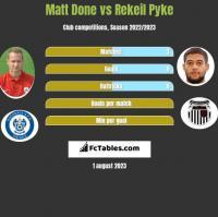 Matt Done vs Rekeil Pyke h2h player stats