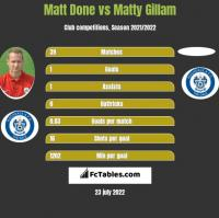 Matt Done vs Matty Gillam h2h player stats