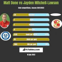 Matt Done vs Jayden Mitchell-Lawson h2h player stats