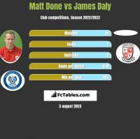 Matt Done vs James Daly h2h player stats