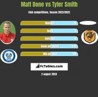 Matt Done vs Tyler Smith h2h player stats