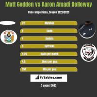 Matt Godden vs Aaron Amadi Holloway h2h player stats