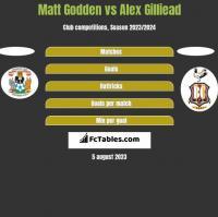 Matt Godden vs Alex Gilliead h2h player stats