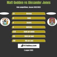 Matt Godden vs Alexander Jones h2h player stats