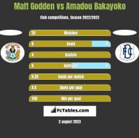 Matt Godden vs Amadou Bakayoko h2h player stats
