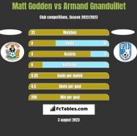 Matt Godden vs Armand Gnanduillet h2h player stats