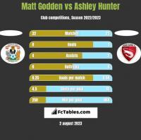 Matt Godden vs Ashley Hunter h2h player stats