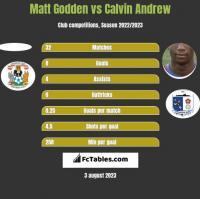 Matt Godden vs Calvin Andrew h2h player stats