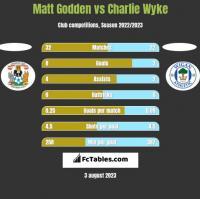 Matt Godden vs Charlie Wyke h2h player stats