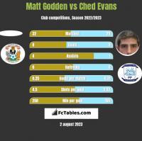 Matt Godden vs Ched Evans h2h player stats