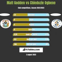 Matt Godden vs Chiedozie Ogbene h2h player stats