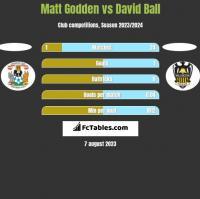 Matt Godden vs David Ball h2h player stats