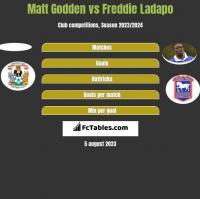 Matt Godden vs Freddie Ladapo h2h player stats