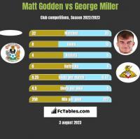 Matt Godden vs George Miller h2h player stats