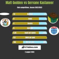 Matt Godden vs Gervane Kastaneer h2h player stats