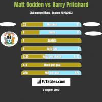 Matt Godden vs Harry Pritchard h2h player stats