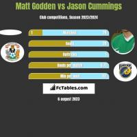 Matt Godden vs Jason Cummings h2h player stats