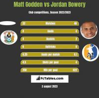 Matt Godden vs Jordan Bowery h2h player stats