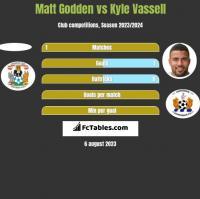 Matt Godden vs Kyle Vassell h2h player stats