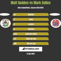 Matt Godden vs Mark Cullen h2h player stats