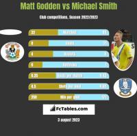 Matt Godden vs Michael Smith h2h player stats