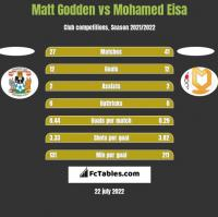 Matt Godden vs Mohamed Eisa h2h player stats