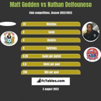 Matt Godden vs Nathan Delfouneso h2h player stats