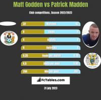 Matt Godden vs Patrick Madden h2h player stats